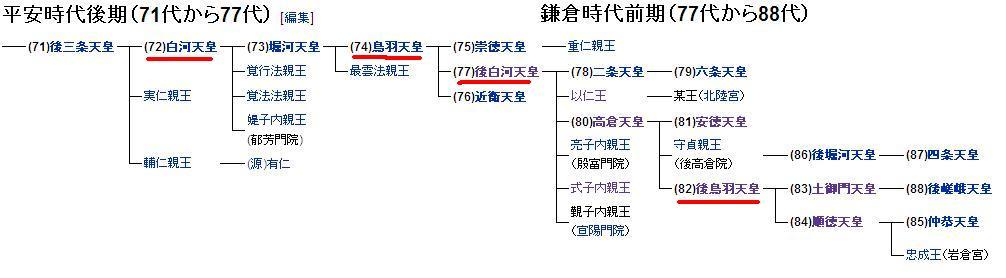 小倉百人一首の散策 日本の おいたち・歴史・魅力 に触れる旅: 院政を ...